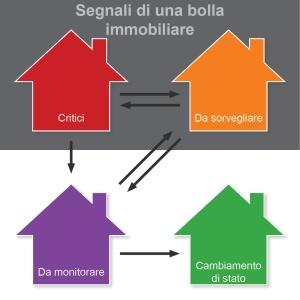 Rischio bolla il mercato immobiliare svizzero resta stabile for Comparis immobili