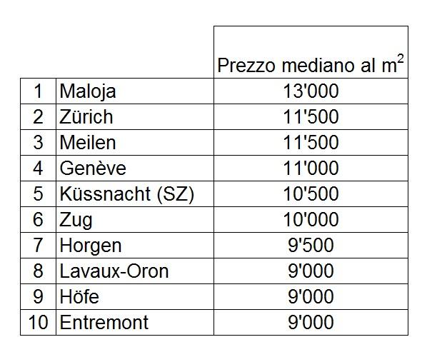 La cartina svizzera dei prezzi degli immobili for Comparis immobili